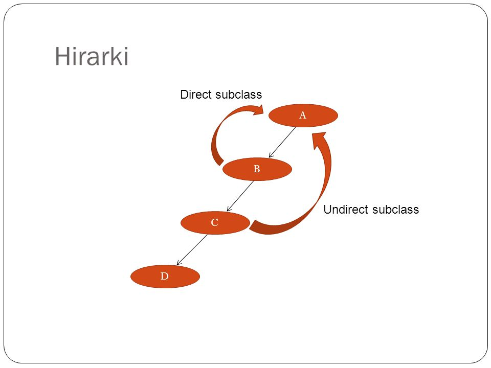 Hirarki Direct subclass A B C D Undirect subclass