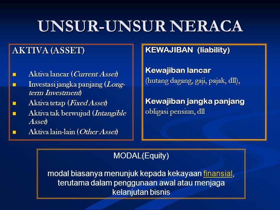 UNSUR-UNSUR NERACA AKTIVA (ASSET) KEWAJIBAN (liability)