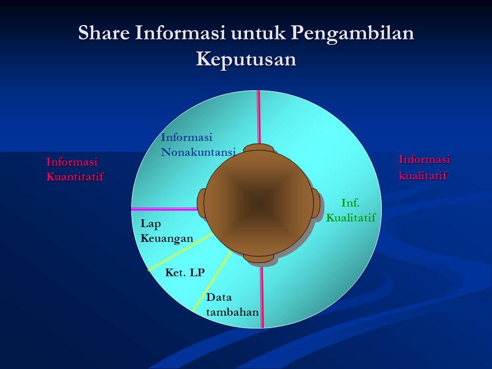 Share Informasi untuk Pengambilan Keputusan
