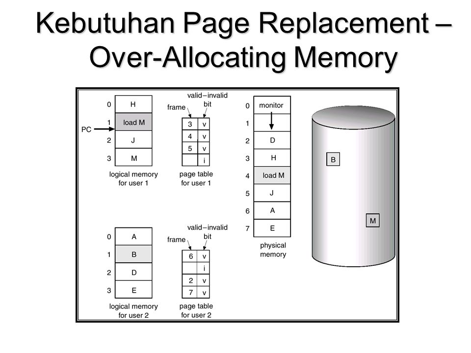 Kebutuhan Page Replacement – Over-Allocating Memory