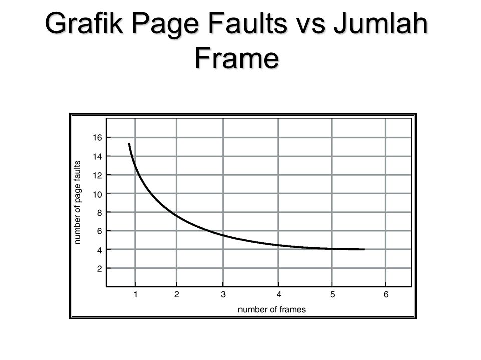 Grafik Page Faults vs Jumlah Frame