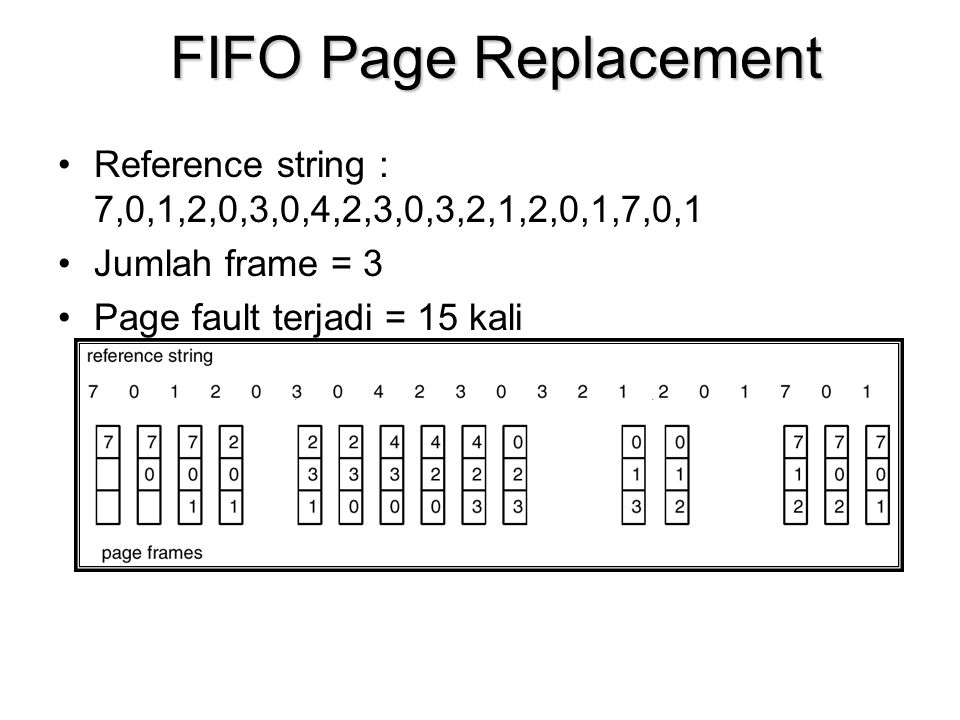 FIFO Page Replacement Reference string : 7,0,1,2,0,3,0,4,2,3,0,3,2,1,2,0,1,7,0,1. Jumlah frame = 3.