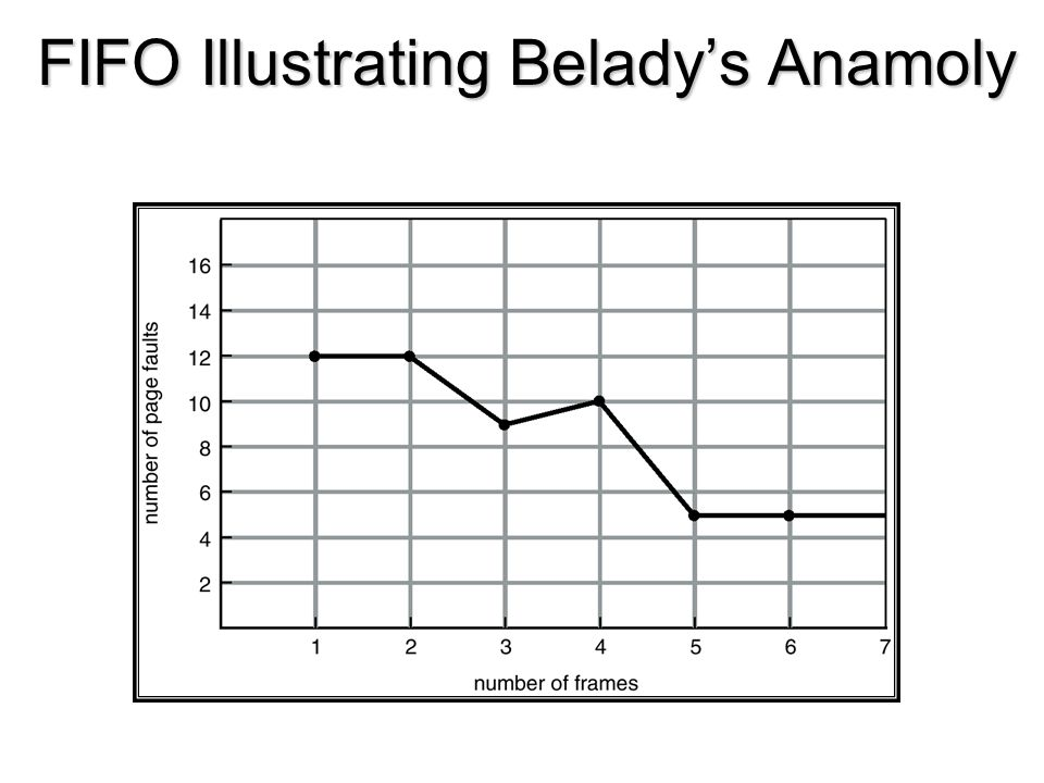 FIFO Illustrating Belady's Anamoly