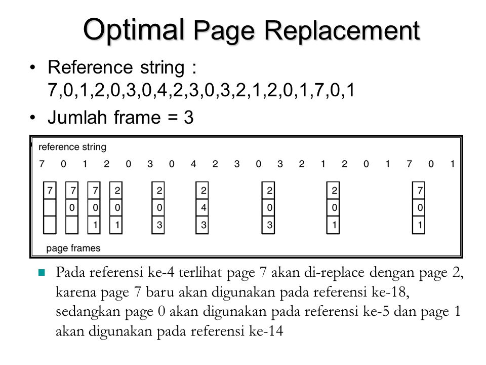 Optimal Page Replacement