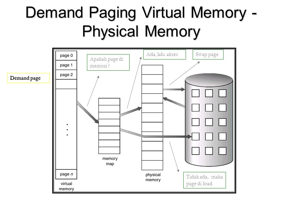 Demand Paging Virtual Memory - Physical Memory