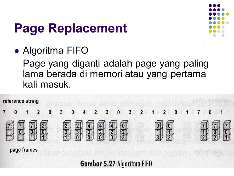Page Replacement Algoritma FIFO