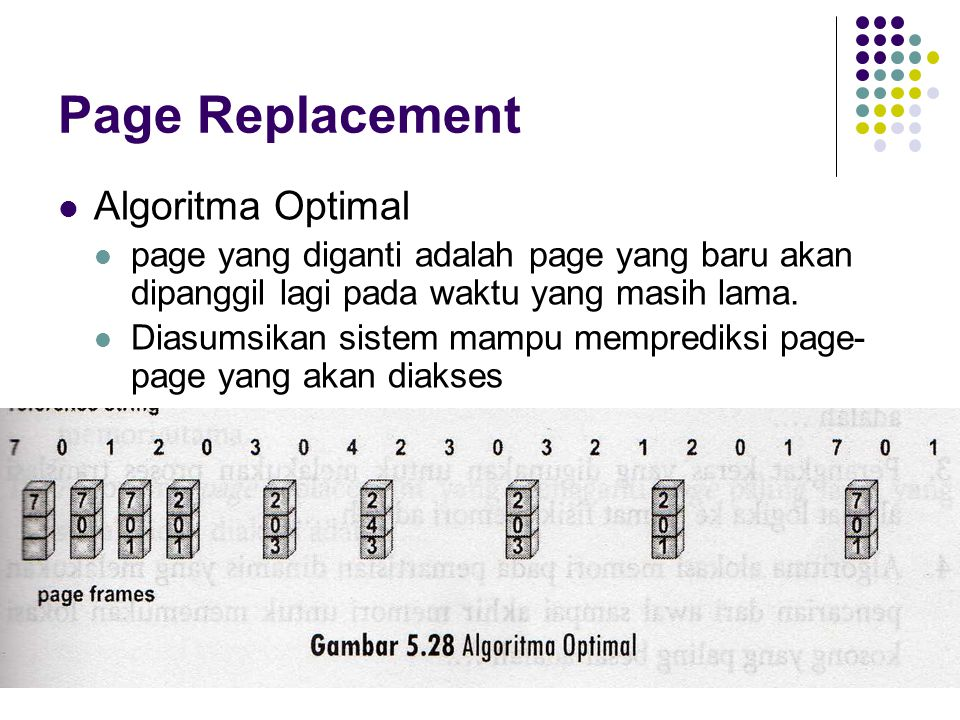 Page Replacement Algoritma Optimal