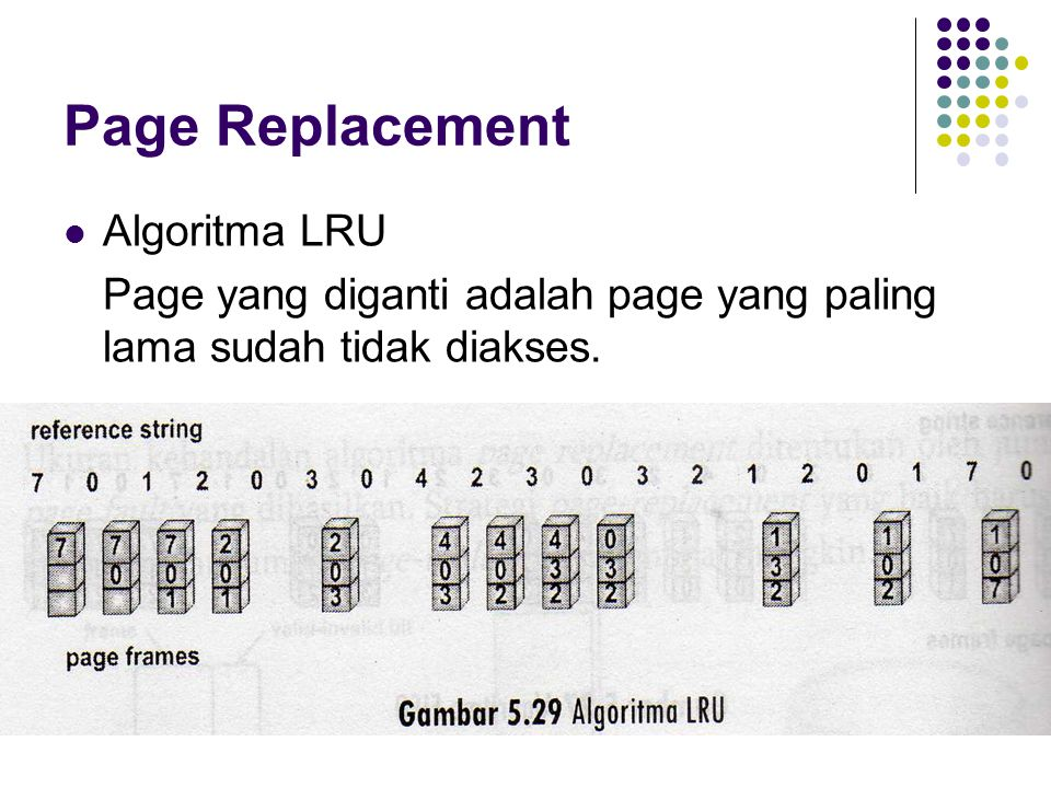 Page Replacement Algoritma LRU