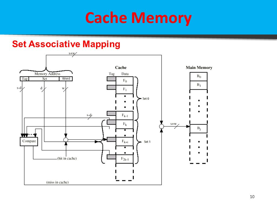 Cache Memory Set Associative Mapping 10
