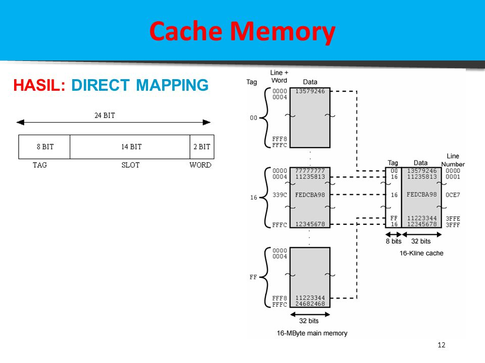 Cache Memory HASIL: DIRECT MAPPING 12