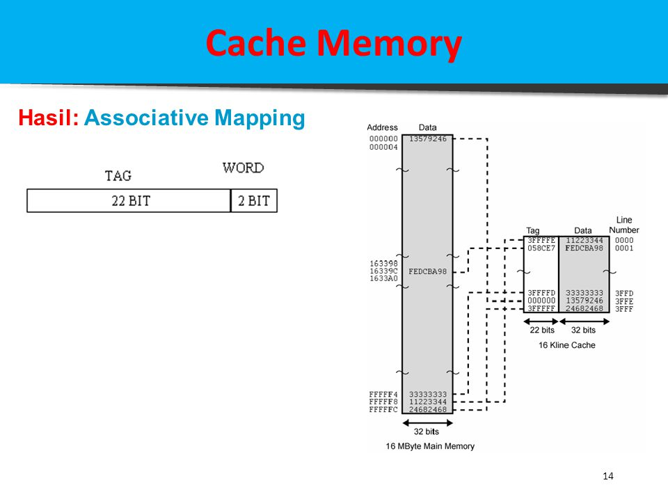 Cache Memory Hasil: Associative Mapping 14