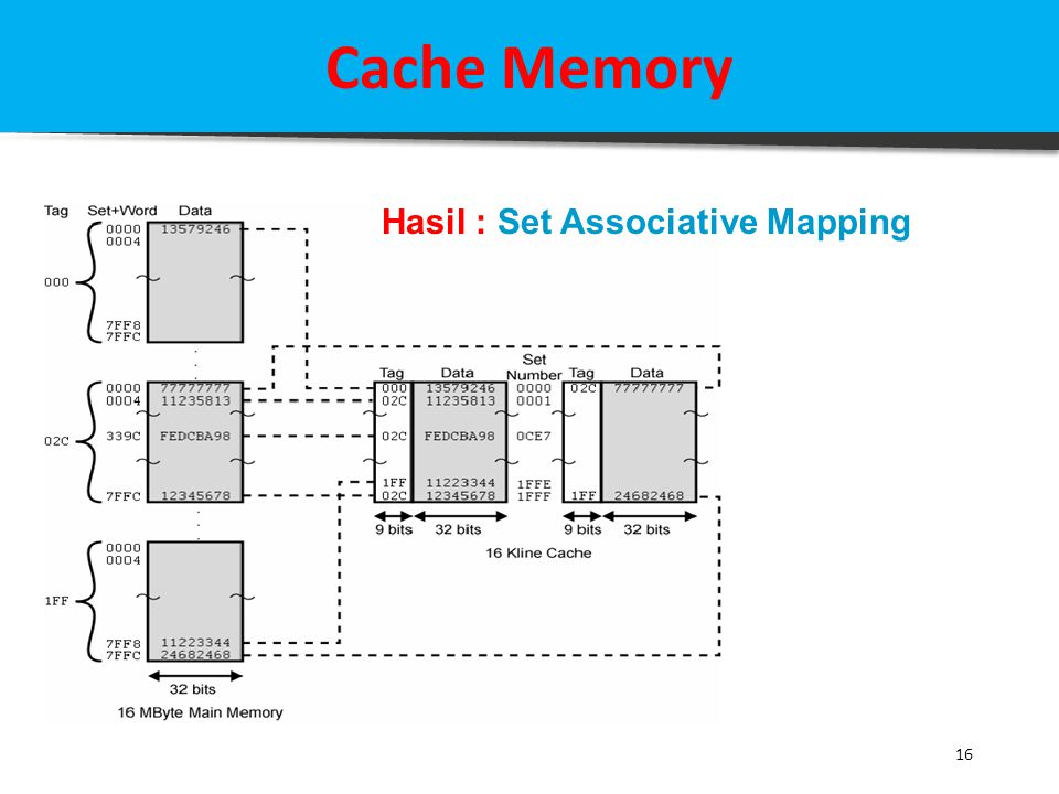 Cache Memory Hasil : Set Associative Mapping 16
