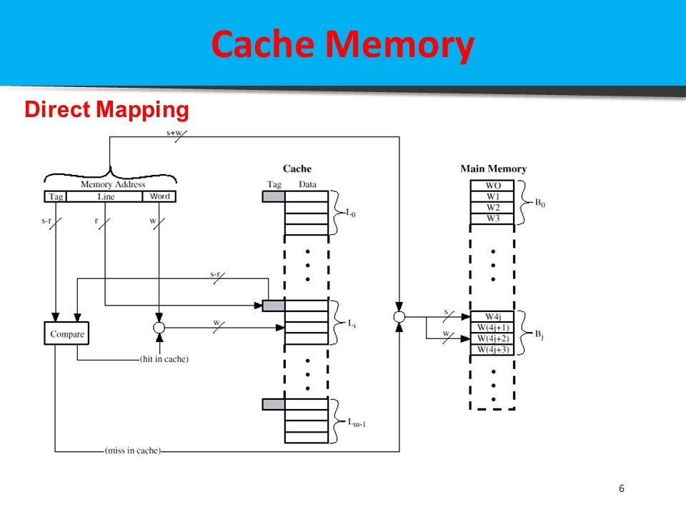 Cache Memory Direct Mapping 6