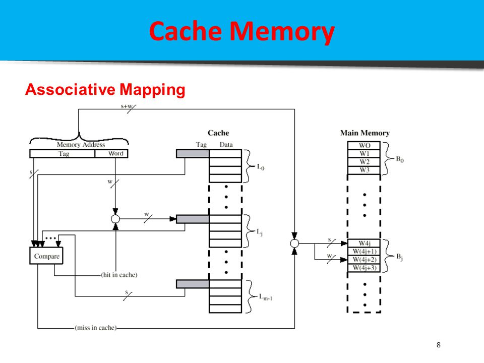 Cache Memory Associative Mapping 8