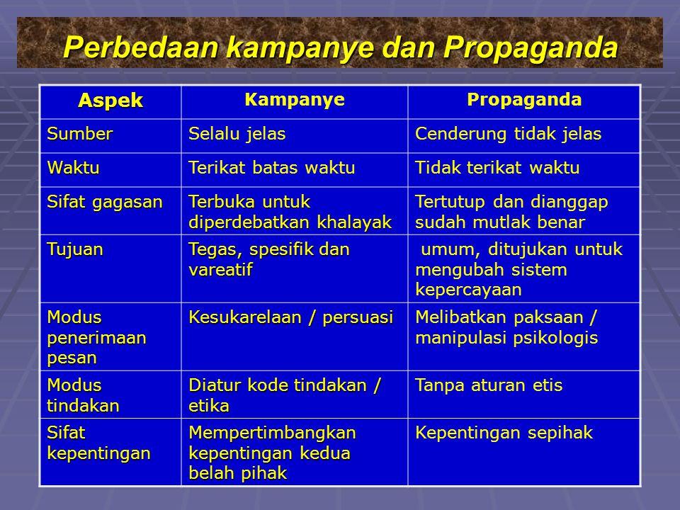 Perbedaan kampanye dan Propaganda
