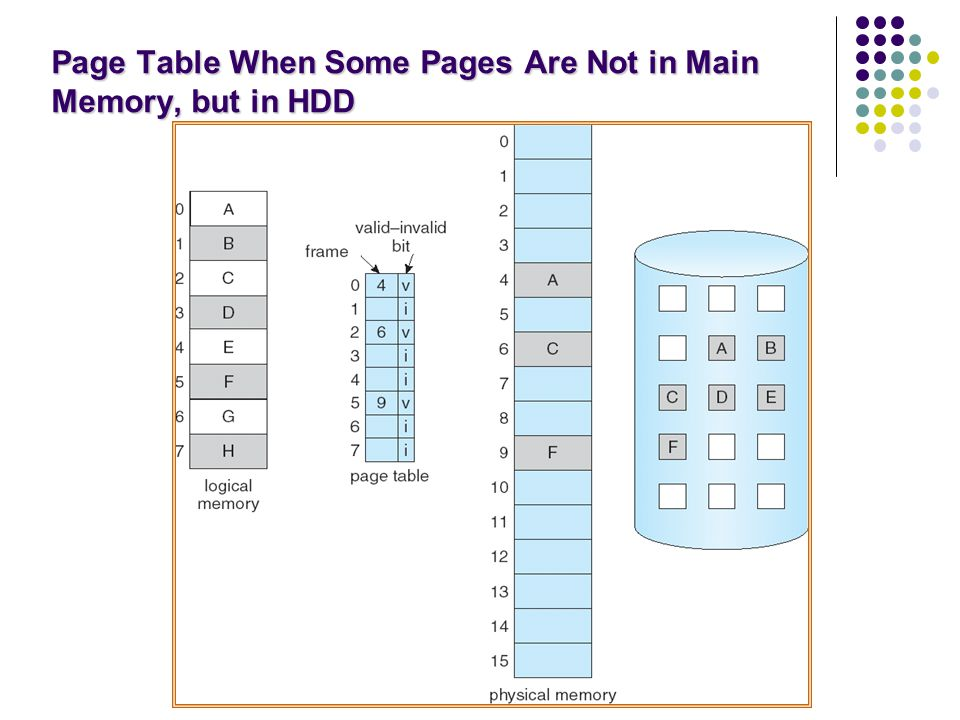 Page Table When Some Pages Are Not in Main Memory, but in HDD