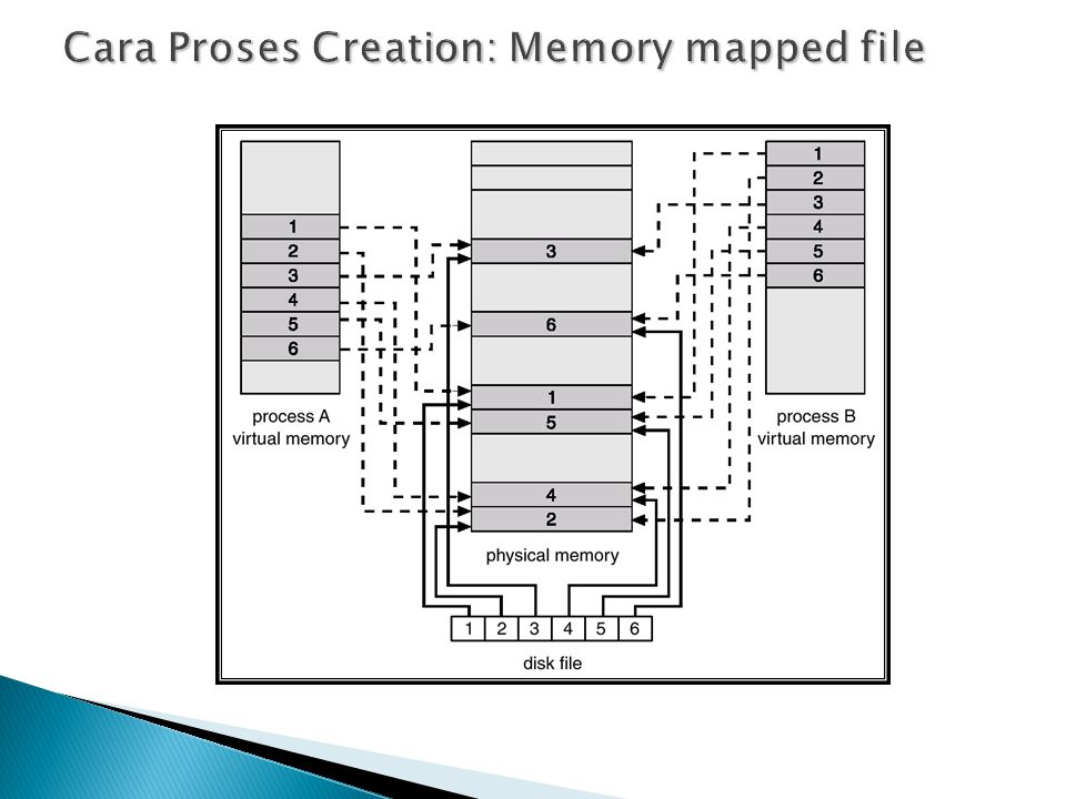 Cara Proses Creation: Memory mapped file
