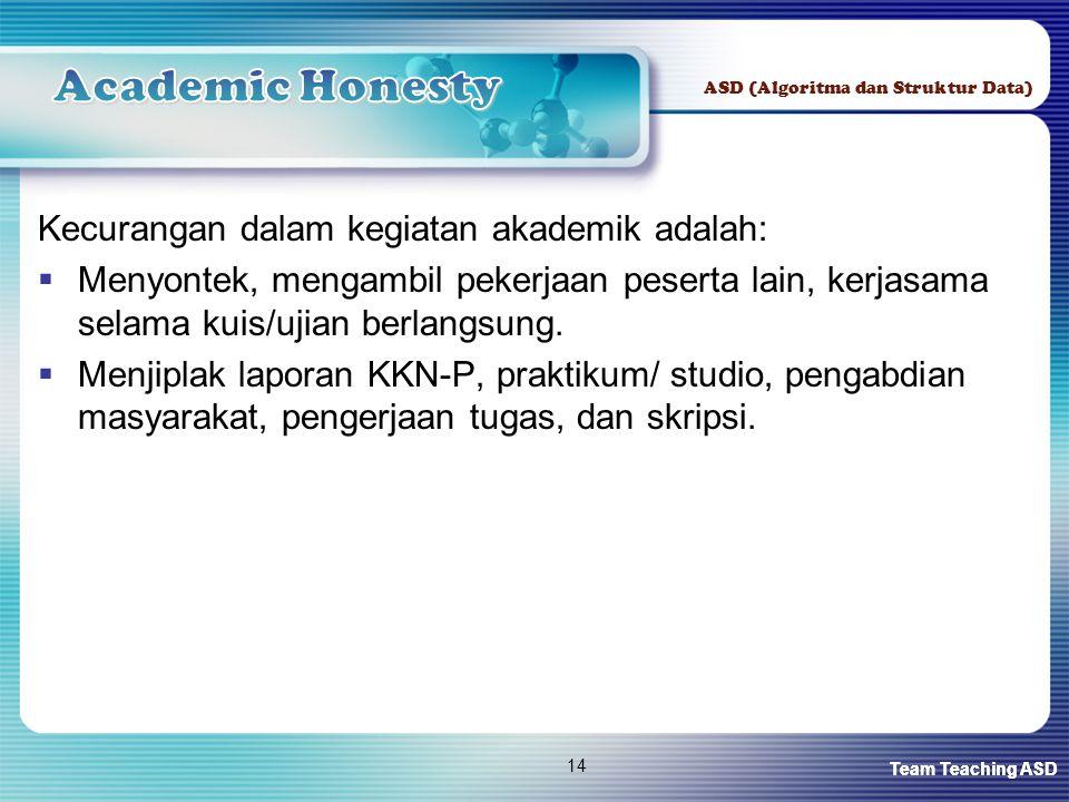 Academic Honesty Kecurangan dalam kegiatan akademik adalah: