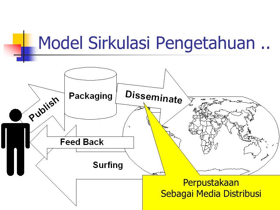 Model Sirkulasi Pengetahuan ..
