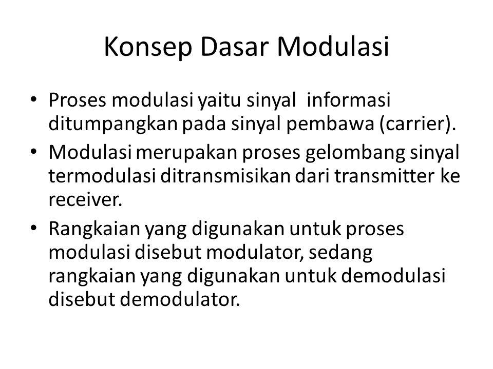 Konsep Dasar Modulasi Proses modulasi yaitu sinyal informasi ditumpangkan pada sinyal pembawa (carrier).