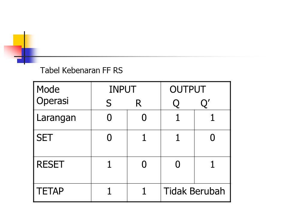 Mode Operasi INPUT S R OUTPUT Q Q' Larangan 1 SET RESET TETAP