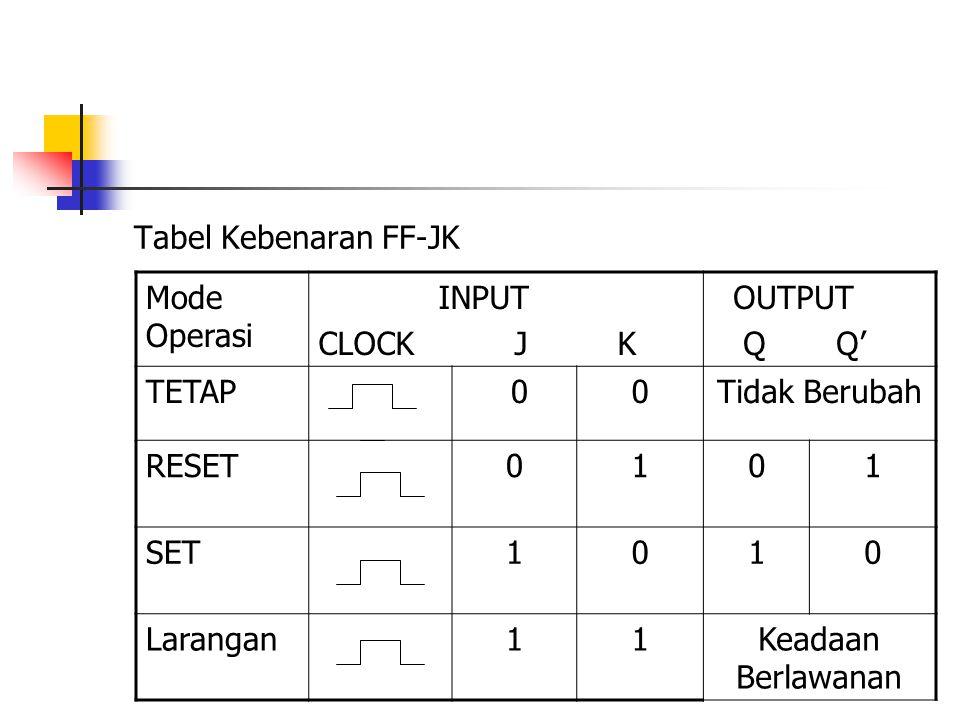 Tabel Kebenaran FF-JK Mode Operasi. INPUT. CLOCK J K. OUTPUT. Q Q' TETAP.