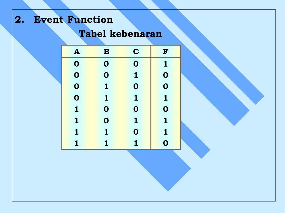 2. Event Function Tabel kebenaran A B C F 1