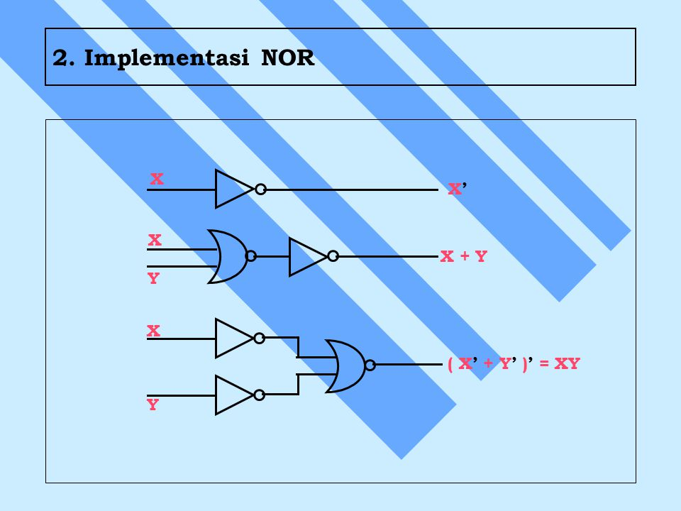 2. Implementasi NOR X Y X + Y X' ( X' + Y' )' = XY