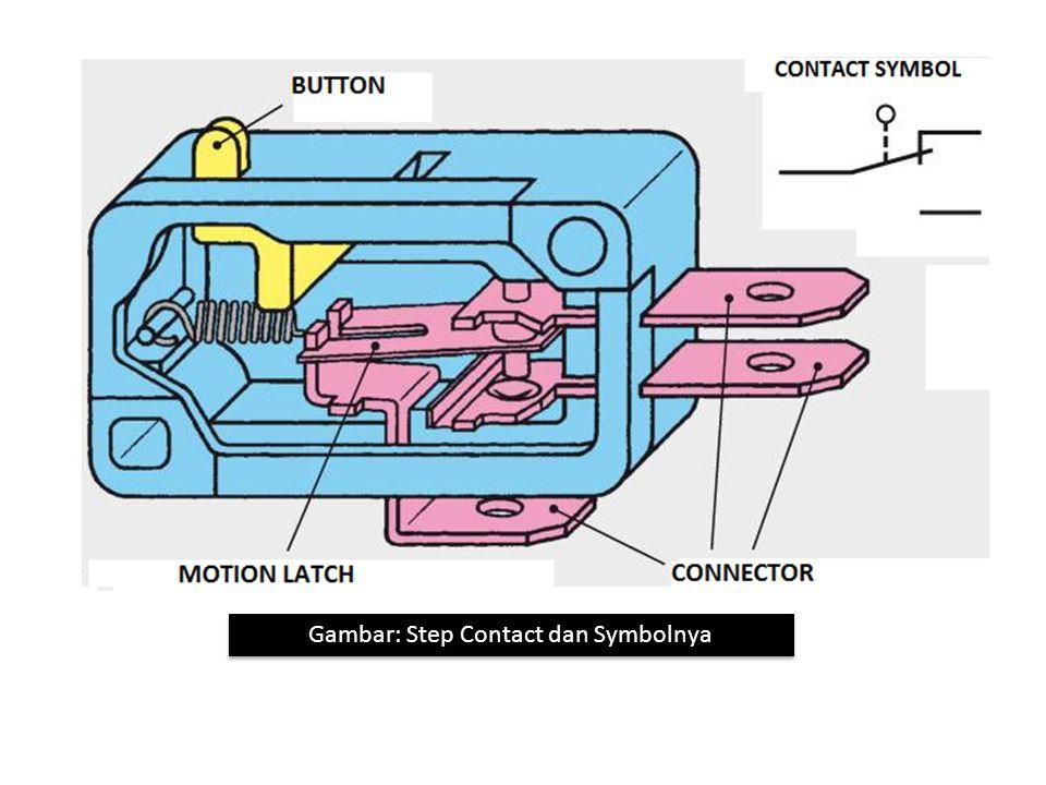 Gambar: Step Contact dan Symbolnya
