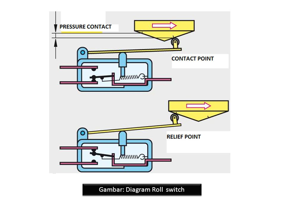 Gambar: Diagram Roll switch