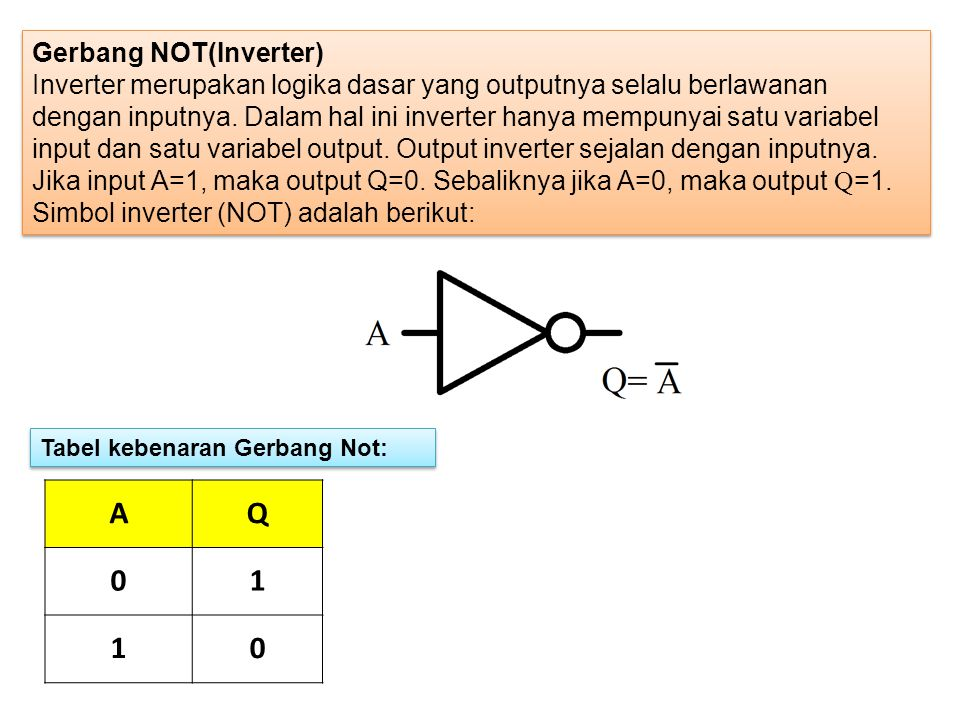 A Q 1 Gerbang NOT(Inverter)