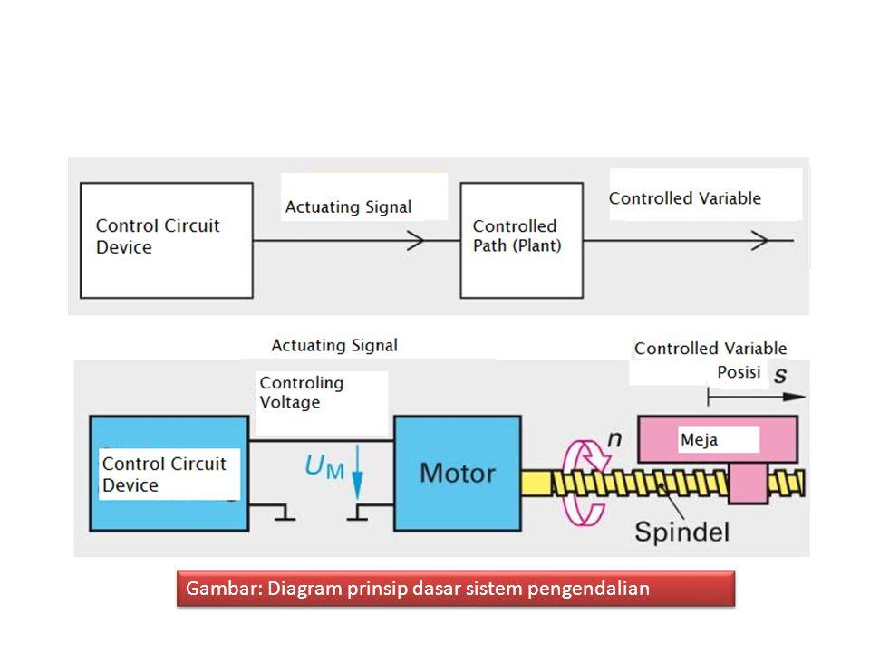 Gambar: Diagram prinsip dasar sistem pengendalian