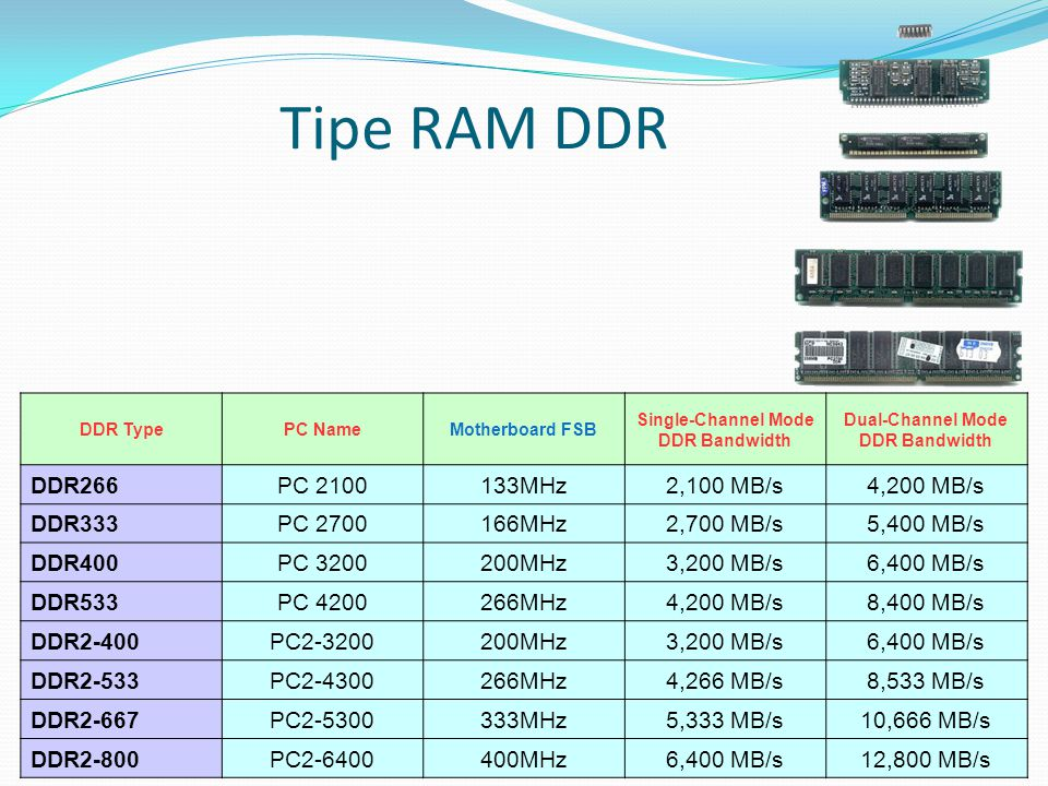 Tipe RAM DDR DDR266 PC 2100 133MHz 2,100 MB/s 4,200 MB/s DDR333