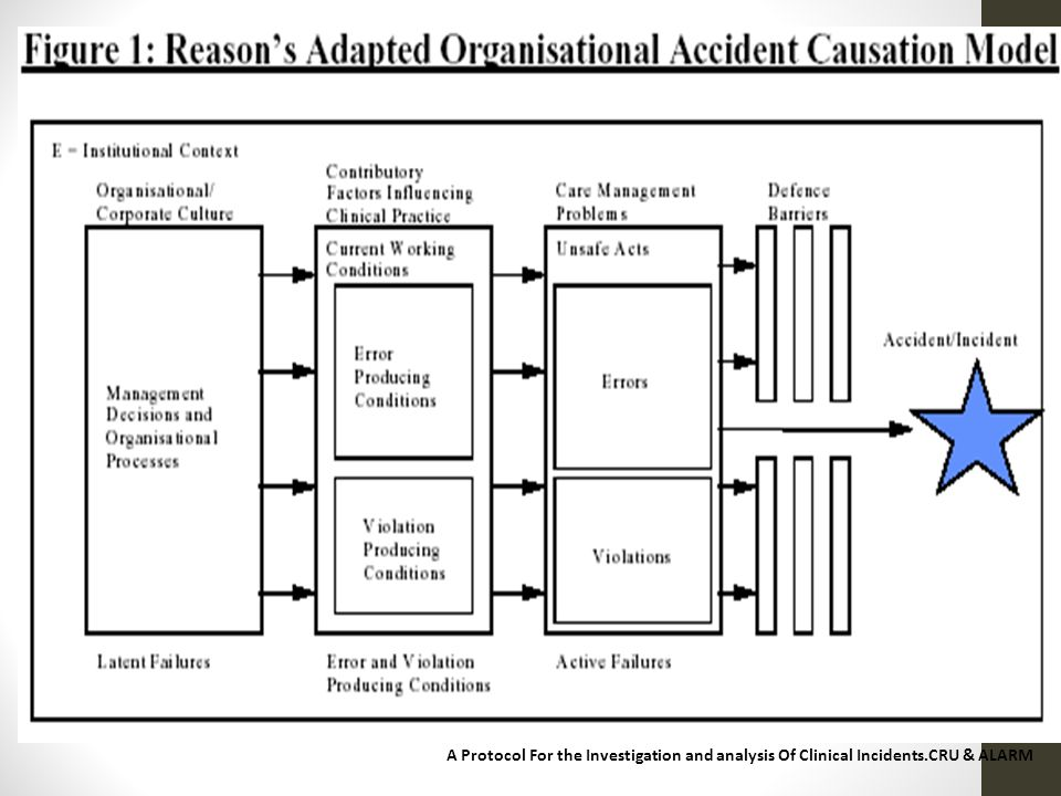 A Protocol For the Investigation and analysis Of Clinical Incidents