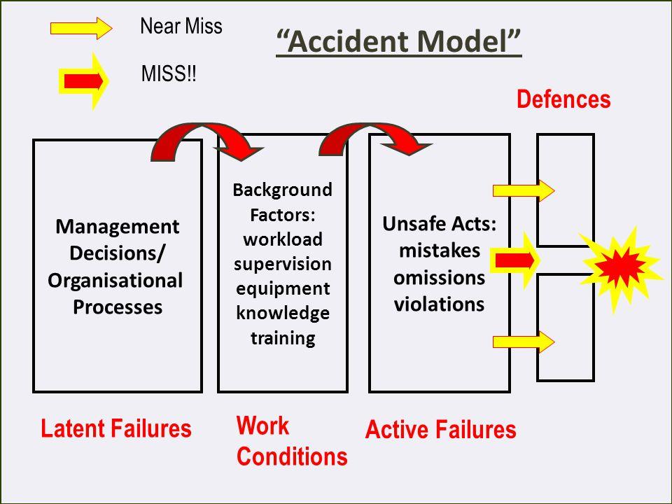 Accident Model Defences Work Latent Failures Active Failures