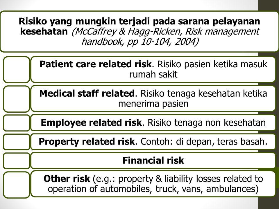 Patient care related risk. Risiko pasien ketika masuk rumah sakit