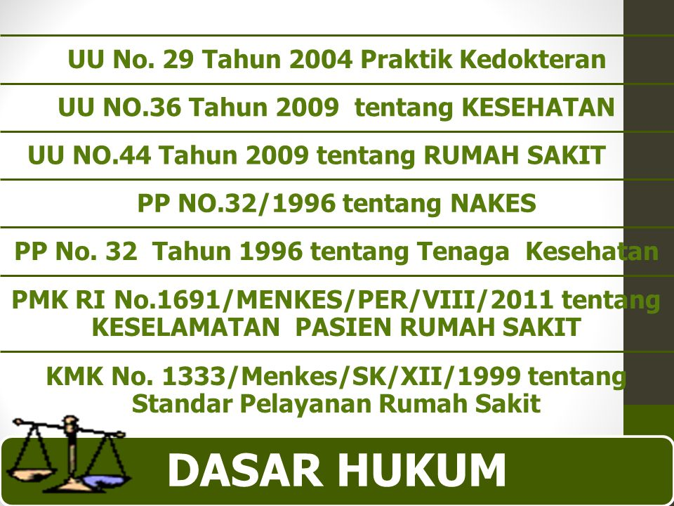 Dasar hukum UU No. 29 Tahun 2004 Praktik Kedokteran