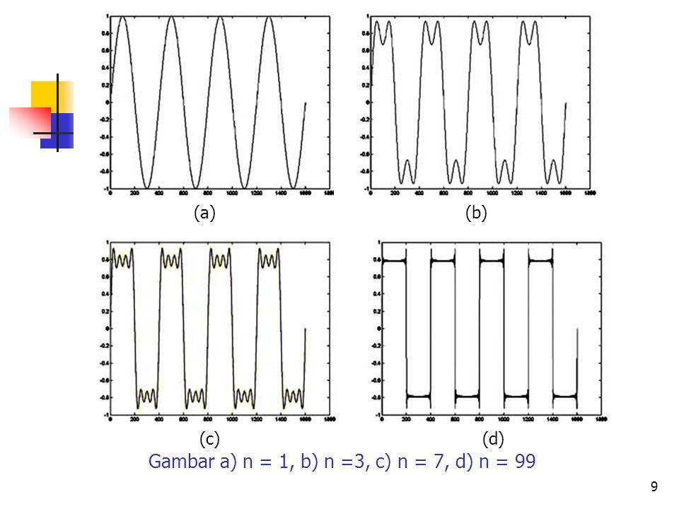 Gambar a) n = 1, b) n =3, c) n = 7, d) n = 99