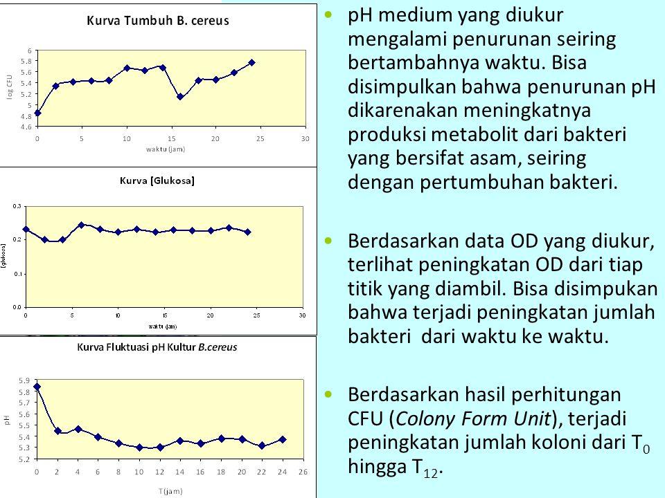 pH medium yang diukur mengalami penurunan seiring bertambahnya waktu
