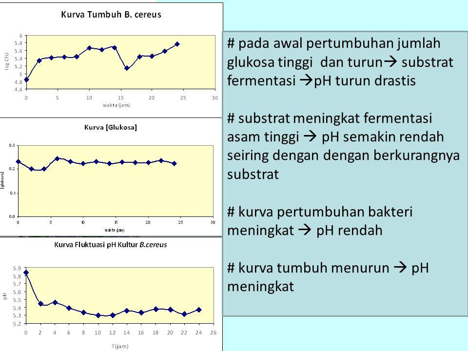 # pada awal pertumbuhan jumlah glukosa tinggi dan turun substrat fermentasi pH turun drastis