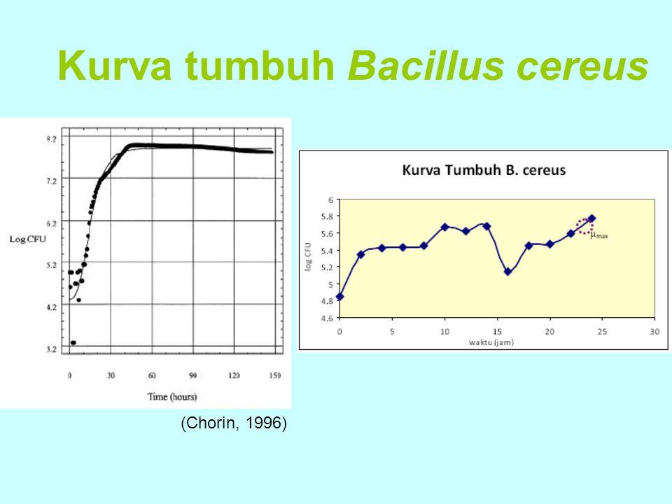 Kurva tumbuh Bacillus cereus