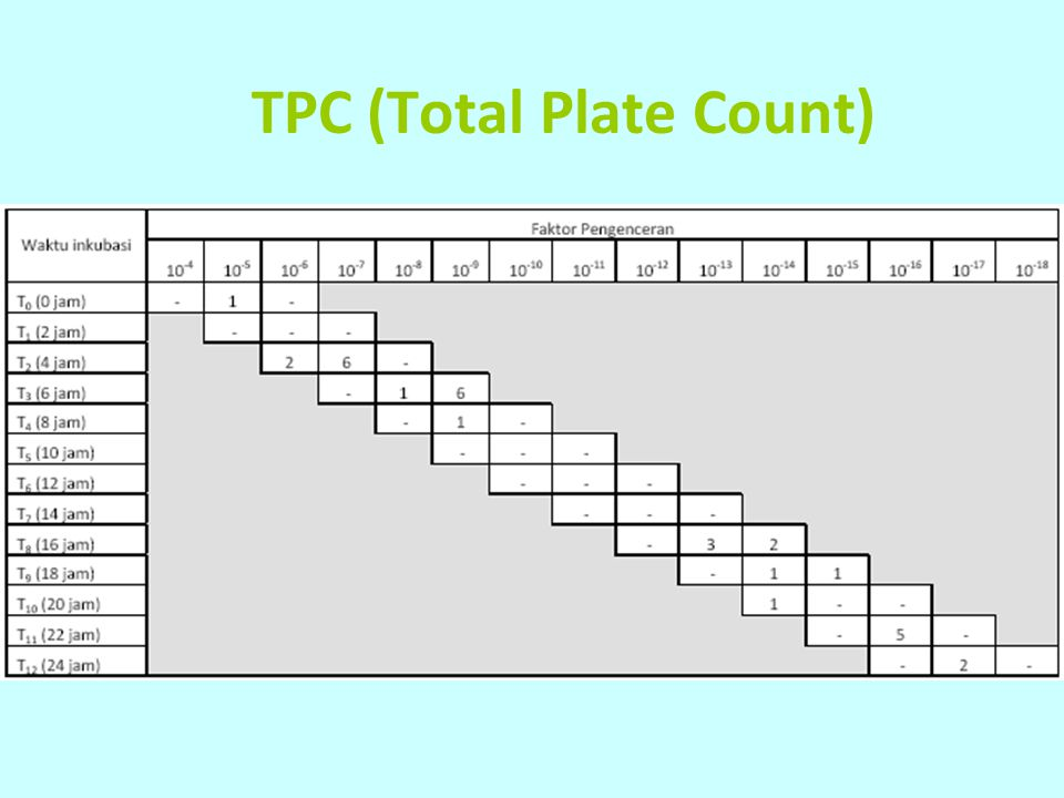 TPC (Total Plate Count)