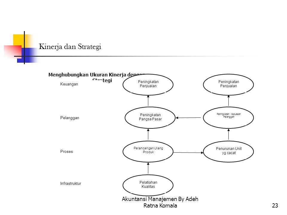 Menghubungkan Ukuran Kinerja dengan Strategi