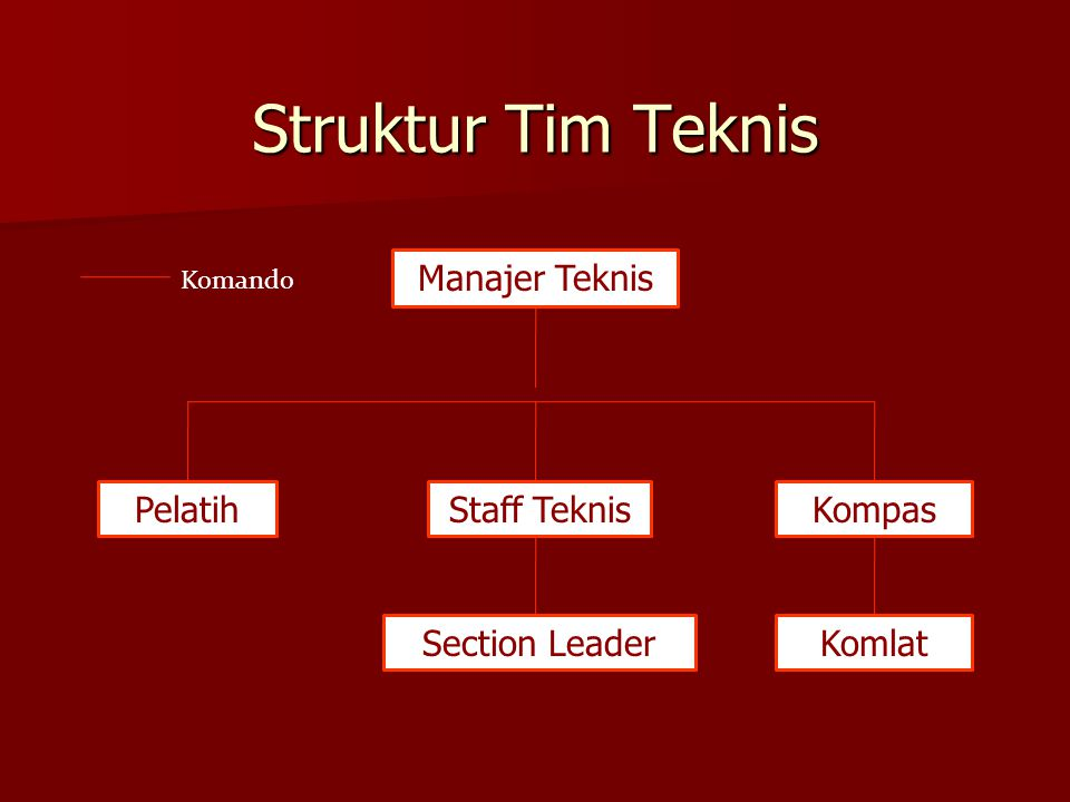 Struktur Tim Teknis Manajer Teknis Pelatih Staff Teknis Kompas