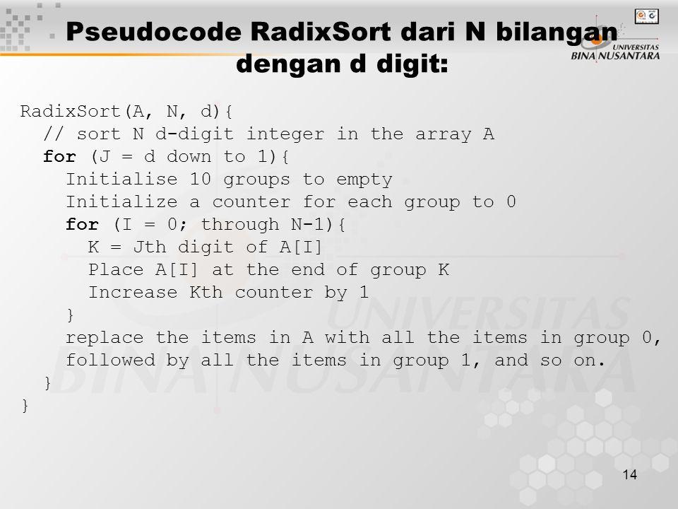 Pseudocode RadixSort dari N bilangan dengan d digit: