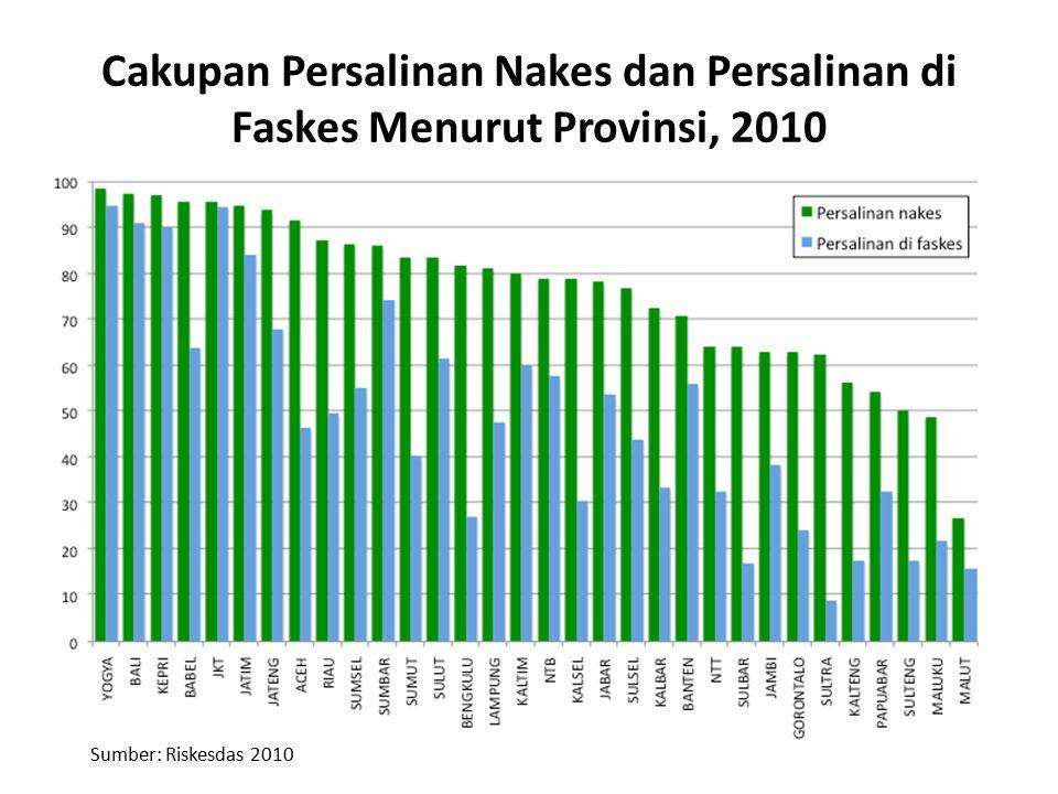 Cakupan Persalinan Nakes dan Persalinan di Faskes Menurut Provinsi, 2010