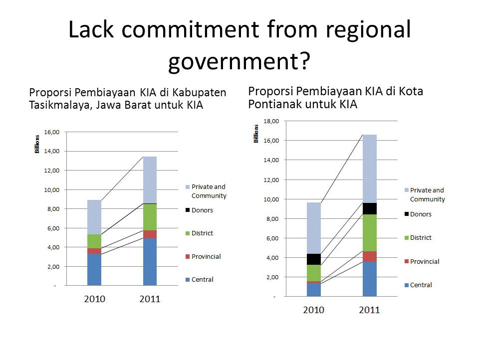 Lack commitment from regional government