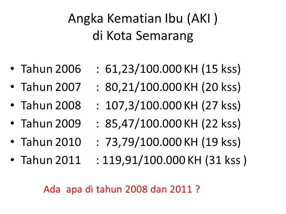 Angka Kematian Ibu (AKI ) di Kota Semarang