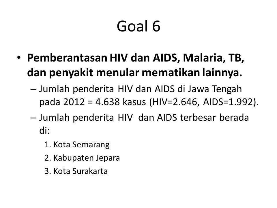 Goal 6 Pemberantasan HIV dan AIDS, Malaria, TB, dan penyakit menular mematikan lainnya.