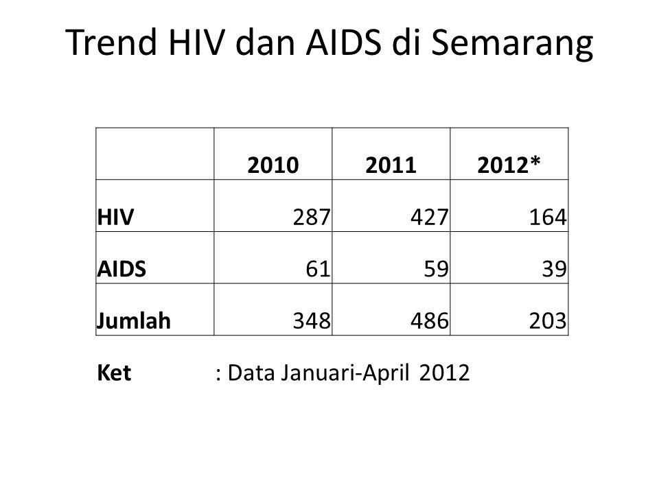 Trend HIV dan AIDS di Semarang
